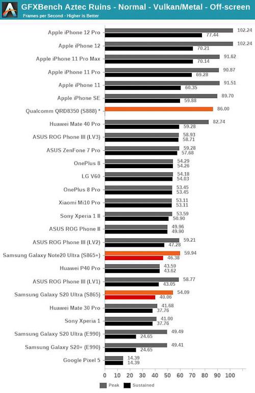 اختبارات الأداء - معالج ابل A14 في ايفون 12 يتفوق على معالج سناب دراغون 888 الجديد!