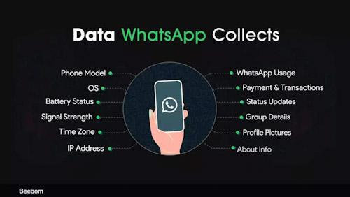 ما هي البيانات التي سوف يجمعها عنك فيسبوك من واتس اب؟