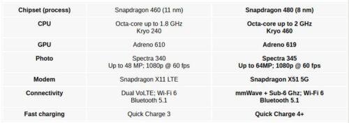 إطلاق معالج سنابدراجون 480 ليكون أول معالج 5G في الفئة المنخفضة