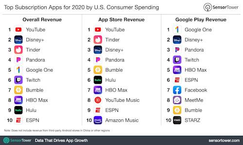 هذه هي التطبيقات الأكثر تحقيقاً للأرباح من الاشتراكات في عام 2020!