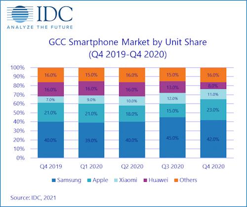 هذه هي الشركات المسيطرة على مبيعات الهواتف الذكية في منطقة الخليج العربي!