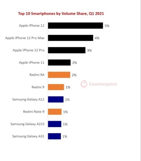 هاتف ايفون 12 .. الأكثر مبيعاً حتى الآن في 2021