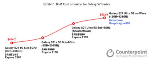 ما هي التكلفة الحقيقية لتصنيع هواتف جالكسي S21؟ وكم تربح سامسونج؟