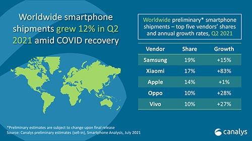 وفقاً للإحصائيات - شاومي تصبح ثاني أكبر شركة مصنعة للهواتف الذكية في العالم
