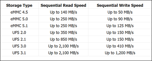 كيف تتحقق من نوع الرامات وسرعة وحدة تخزين ومعالج هاتفك الاندرويد