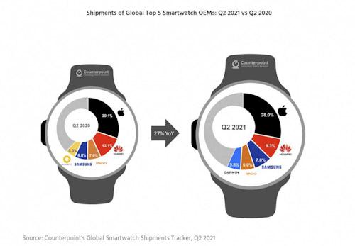 تقرير - عدد مستخدمي ساعة ابل الذكية يتجاوز 100 مليون مستخدم!