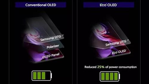 شاشة هاتف سامسونج جالكسي Z Fold 3 تحتوي على تقنية ECO 2 OLED لتوفير الطاقة