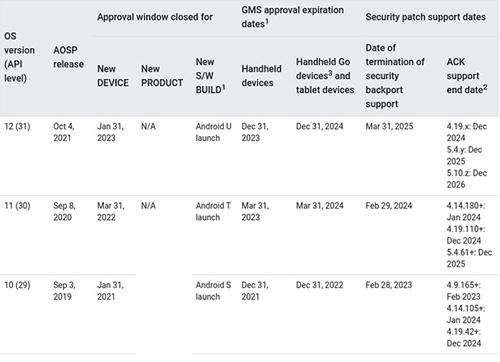 تحديد الرابع من أكتوبر موعداً نهائياً لإطلاق الإصدار النهائي من اندرويد 12