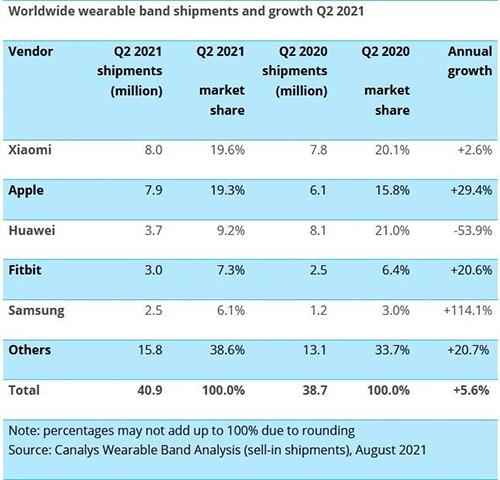 بعد التفوق على آبل - شاومي تصبح أكبر شركة مصنعة للأجهزة القابلة للارتداء في العالم