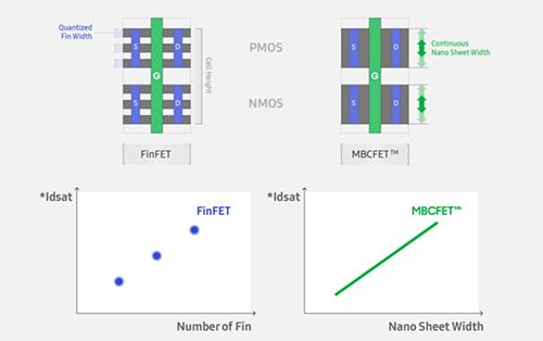 سامسونج تعتزم بدأ مرحلة تصنيع رقائق 3 نانوميتر خلال النصف الثاني من عام 2022!
